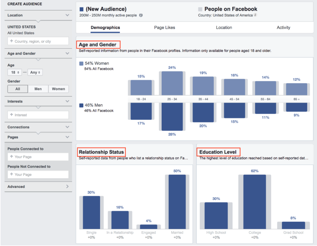 Demographics page of Facebook Business Manager with the categories age and gender, relationship status, and education level highlighted.