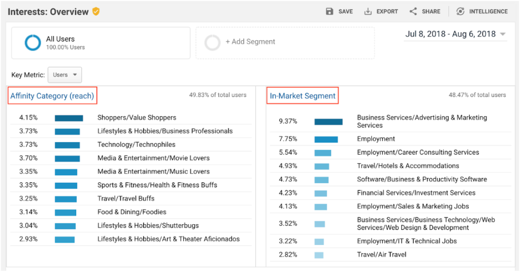Percentage of the audiences' interests separated by affinity category and in-market segment on Facebook Business Manager.