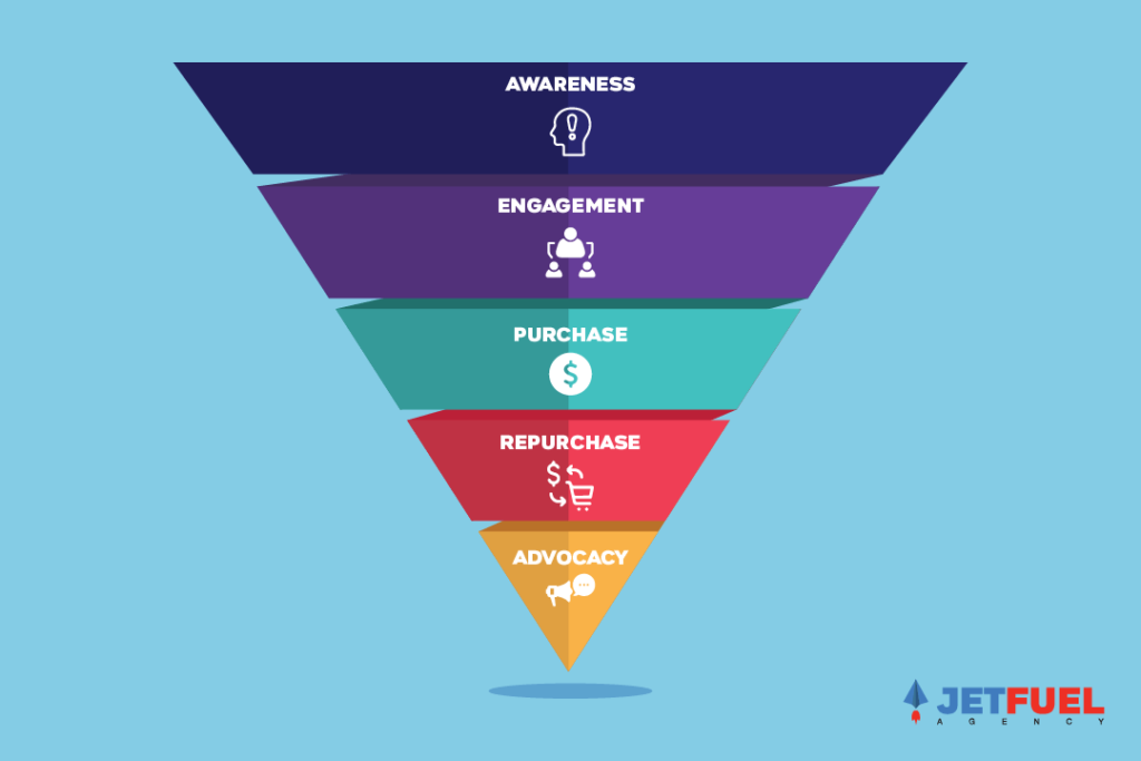Steps to the marketing funnel for Remarketing Campaigns