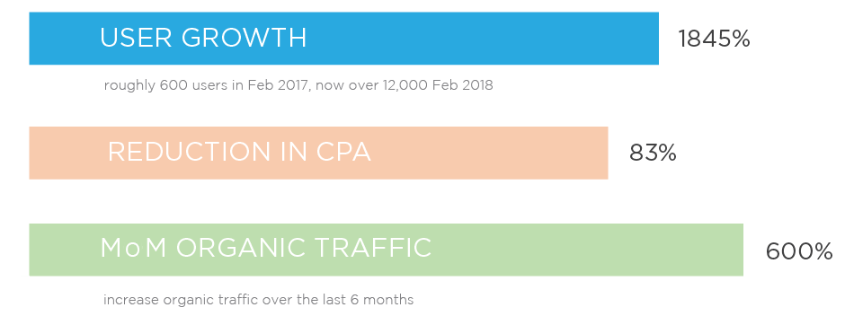 Bar graph with user growth, reduction in cpa, and organic traffic.