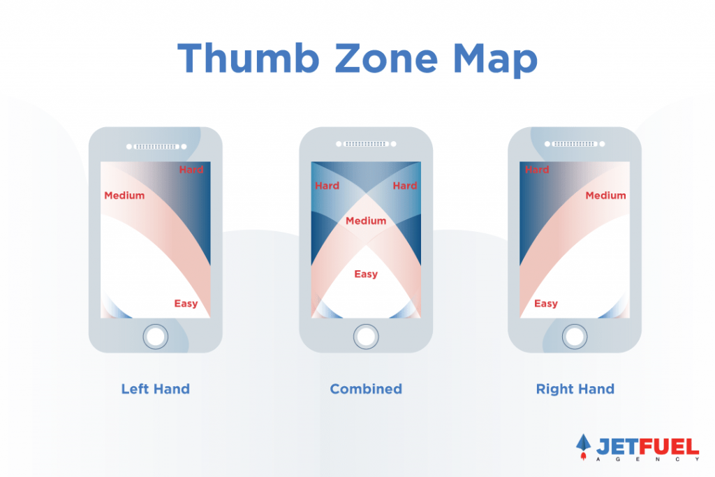 A display of what positions your thumbs are most comfortable when using a mobile device whether you are using your left hand, right hand, or both.