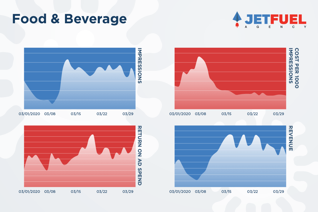 There is a positive upwards trend for impressions, return on ad spend, and revenue, but a negative trend for the cost per 1000 impressions in the industry of food and beverage.